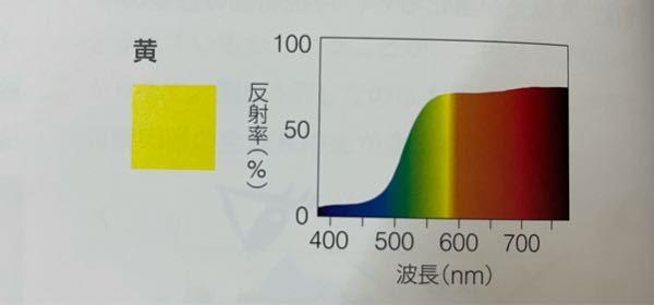 色彩検定3級の勉強をしています。 黄の分光反射率曲線が中波長だけでなく、赤の領域の長波長の光を反射(もしくは透過)しているのは何故ですか?
