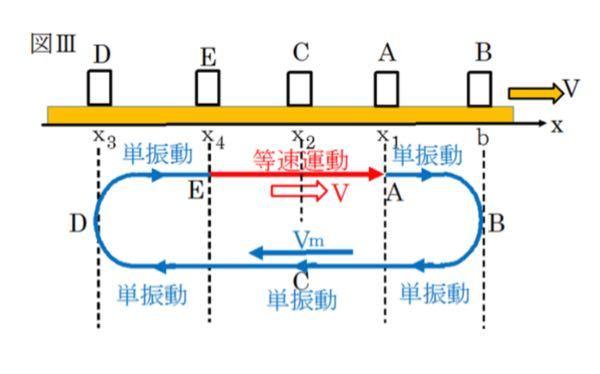 物理のベルトコンベアーの問題です。 下図で左で折り返して少し進むと等速運動になるのはなぜですか?そのまま単振動して物体がベルトコンベアーの速度より速くなることはなぜないのでしょうか?