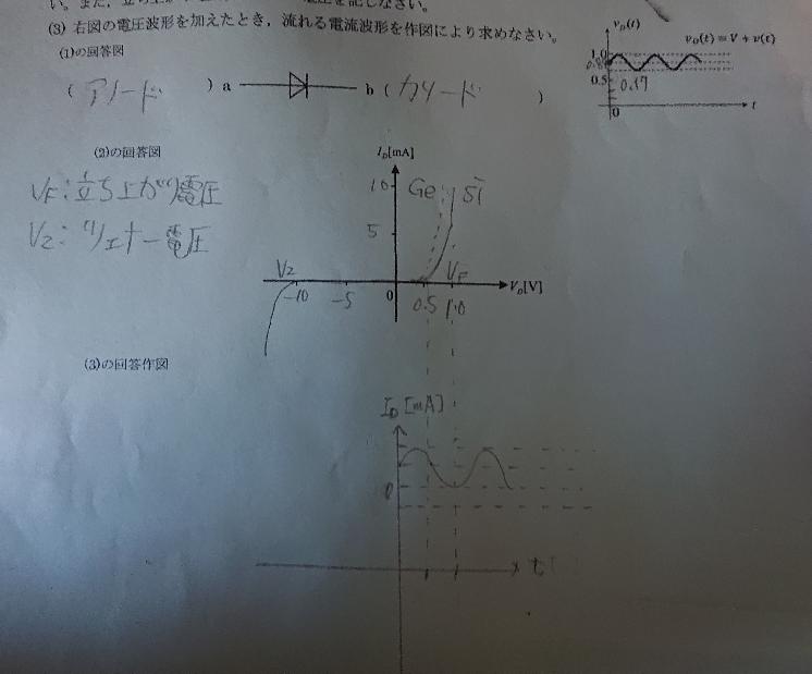 電圧波形を加えたとき、電流波形を求めてください。作図です。