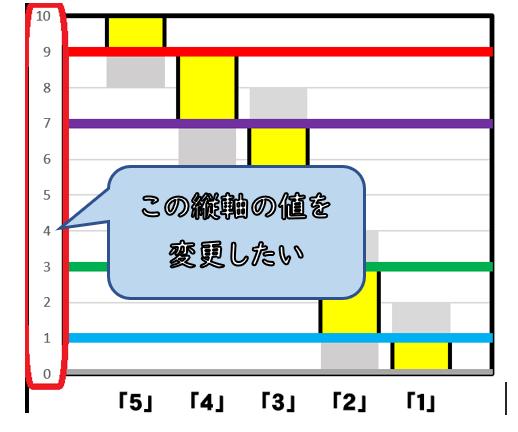 エクセルのグラフについて教えてください 縦軸の値を変更するには、どうしたらよいでしょうか? (「0、1、2、・・・・10」を「0,3,4、7、・・・15」のように変更したい) 棒グラフの長さ(等...