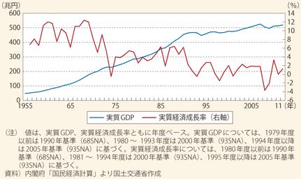 急いでいます! なぜ国民総生産は増えてるのに経済成長率は減っているのか説明お願いします。
