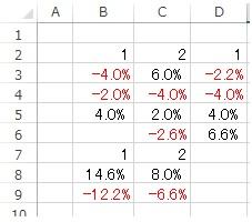 正と負を分けたSUMIFの関数を教えてください 条件は2行1,2 と同じ7行1,2 【正】3,4,5,6行それ以上の合計を8行へ 【負】3,4,5,6行それ以上の合計を9行へ 表示したいのです ゼロと空白はありませんプラスとマイナスは1行に最低1つ以上は存在します よろしくお願い致します