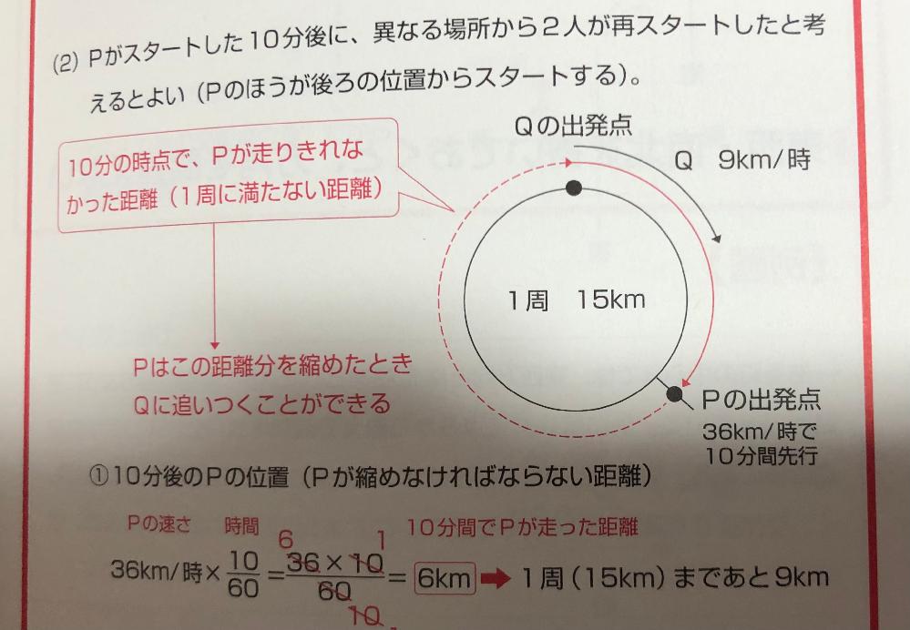 速さの問題でわからないことがあります。 ●いまPとQは同じ地点にいる。Pが出発してから10分後にQがPと同じ方向に走り出すとすると、Pが最初にQに追いつくのはQが走り出してから何分か。 解説をみると、 「10分の時点で、Pが走りきれなかった距離(1周に満たない距離)」を詰めた時、追いつくとあるのですが、10分の時点でのQとPの差(6km)ではなく走りきれなかった分を詰めた時に追いつける、というのがピンときません。 真っ直ぐだとしたら6kmを詰めた時ですよね? 周回だと違うのでしょうか。 混乱しています。 どなたかヒントをいただけると大変ありがたいです。