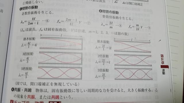 高校物理基礎です 図にある点線は何を表しているのでしょうか...?