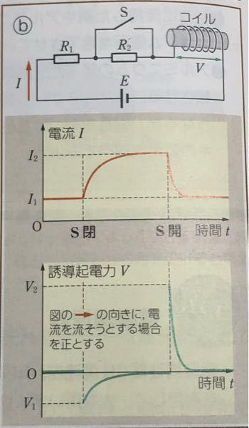 V1よりもV2の絶対値の方が大きくなる理由としてどのようなことが考えられますか?
