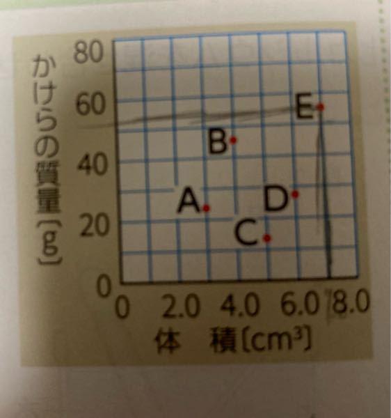 中一です、復習でA〜Eの中で最も密度が大きいのはどれかという問題があります。 理科がものすごく苦手でわからないのですが、教えて欲しいです。答えだけではなく解説もお願いします。