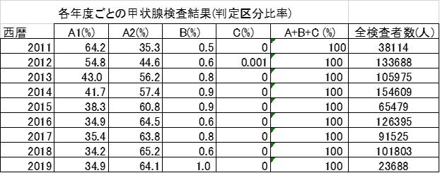 Re: Re: 東京電力福島原発が次々とメルトダウンし、次々と爆発して吹き飛んでしまった原子力災害ですよね? その原子力災害による被曝から三年目に小児癌も激増状態になってしまったのは事実だと俺は思っているが、それを否定する者もいる。 しかし、被曝直後は甲状腺A2判定も、まだとても少なく、その福島検査で癌の子を見つけたくても被曝直後はまだ見つかる筈もない状態だったのではないのか? その2割台とまだまだ低かった有所見率も被曝から時間の経過に伴い更に悪化し、被曝から一年で38114人を調べた段階で35.3%まで激増では? その後、癌の多発も始まってしまい、甲状腺A2判定も、 この下記の表の通り悪化していったのでは? このA2判定の激増も、被曝の影響以外考えにくいのでは↓
