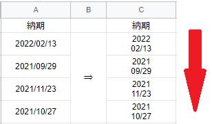 GASで質問で、改行コード『/n』について教えてほしいです データ管理のスプレッドシートがあり、 SQLServerからデータ出力し、スプレッドシートにデータを抽出しています 数ある項目の中で『納期』の項目があり、結果には日付が縦に並んでおり この日付を2行目から下まで改行をしたいです。 (どう改行したいかは画像の通りです) 下記コードにある様に文字列「'2022¥n02/13'」をC2にセットする っていうのは分かったのですが、そもそも日付の値が入ってる奴の 改行の仕方が分からなかったです 一度「年」と「月/日」に分解してからじゃないと出来ないんでしょうか? function myFunction1() { var spreadsheet = SpreadsheetApp.getActive(); spreadsheet.getRange('C2').activate(); spreadsheet.getCurrentCell().setValue('2022¥n02/13'); spreadsheet.getRange('A1').activate(); };