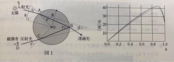 """光の屈折についてです。 雨粒に入射した光が最も強く反射される角度を求めよ。 という問題なのですが、グラフのφ=42度が答えになっています。 """"雨粒に入射した光が最も強く反射される&q..."""