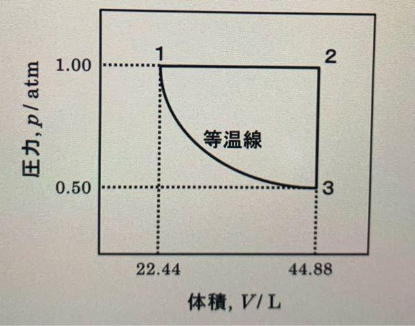 熱力学の問題です。 1.0molの単原子理想気体(Cv,m=3R/2)を図のサイクルにかけた。 (A)点1,2,3の温度は何度か (B)各ステップ(1→2, 2→3, 3→1 )及びサイクル全体のQ,W,ΔU,ΔHを求めよ。 この問題のやり方が分かりません。途中式も入れて教えて下さい。