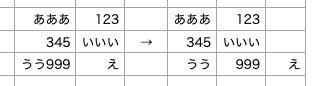 """EXCEL VBAについての質問です。 添付のように各セルに、数字や文字列、文字列+数字が入力されている表があります。 この中で「文字列+数字」がある場合のみ、その該当セルの右隣に空白セルを挿入し、「文字列」「数字」に分けたいと考えてます。 (イメージは、添付画像の矢印の左から右へ、変更) 何かいい方法はありますか? よろしくお願いします。 尚、ネットからの情報になりますが、下記を使用し一部修正することで、「文字列」「数字」に分割ができます。 Sub Sample9() Dim i As Long, A As String For i = 1 To 9 A = StrReverse(Val(StrReverse(Cells(i, 1) & """"9""""))) Cells(i, 2) = Left(A, Len(A) - 1) Cells(i, 3) = Replace(Cells(i, 1), Cells(i, 2), """""""") Next i End Sub しかしながら、これが複数列存在し、また「文字列+数字」があるセルの判定を行なってとなると、うまくいきません。。。"""