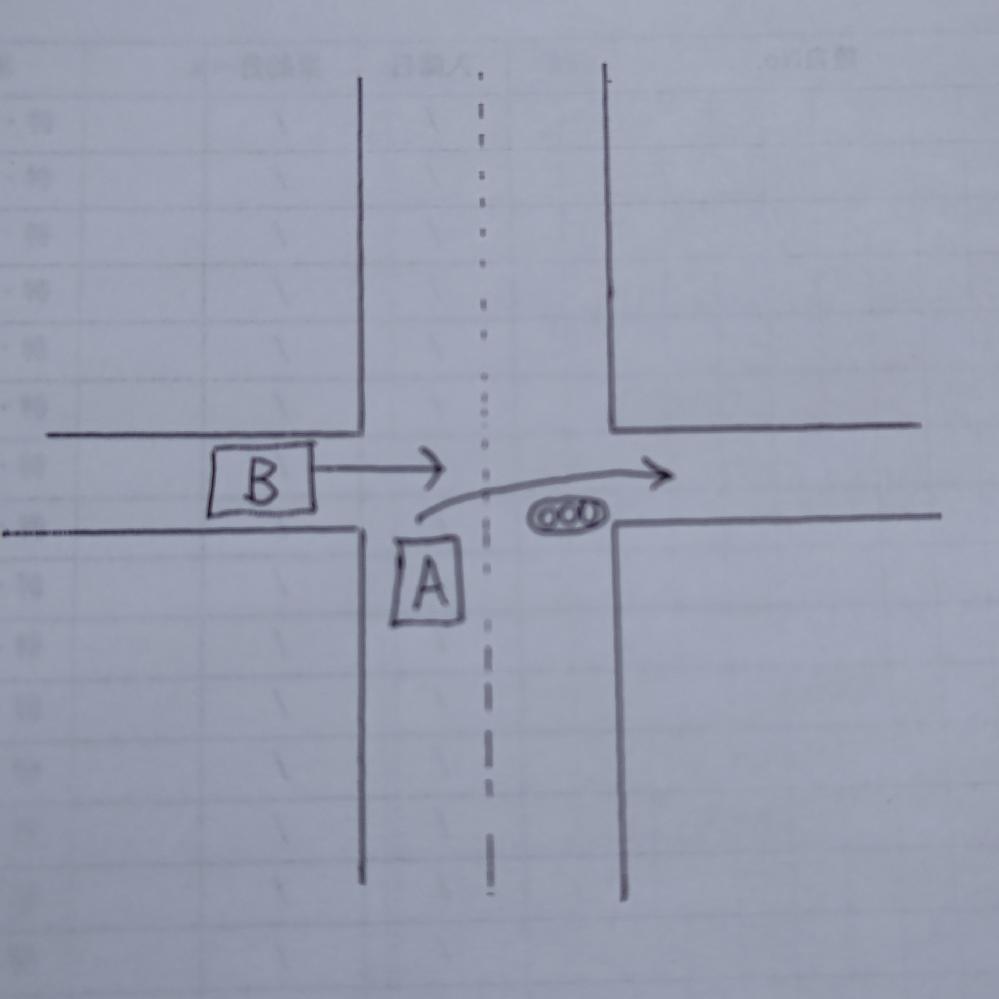 優先車はどちらか教えてください。 A車は片側一車線、信号のある道を走行しており、右折しようとしています。 B車は狭い道からA車と同方向に直進しようとしています。 A車が右折しようと減速すると、その隙に直進しようとするB車がいますが、どちらが優先なのでしょうか?