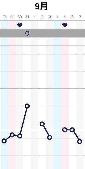 排卵日についてです。 画像を見て頂けると幸いです。このような基礎体温グラフの場合、1~7で基礎体温が下がっているのでアプリ予測の31日が排卵日ではないですよね? また、5日の性行為(避妊はしま...