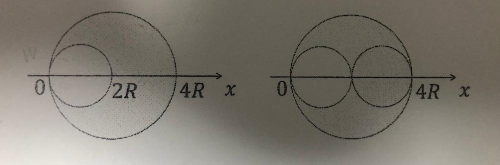 物理基礎の問題です。 直径4Rの一様な薄い円板から半径Rの部分を切り抜いた。 (1) 切り抜いた部分の重さをWとする。 切り抜かれたあとの板の重さを求めよ。答え:3W (2) 切り抜かれたあとの板の重心のx座標を求めよ。 答え:7/3R (3) 切り抜いた小さな円板を中心の座標がx=3Rになるようにして残った板の上に乗せた。全体の重心の座標を求めよ。答え:5/2R (1)はわかったのですが、その他が分かりません。