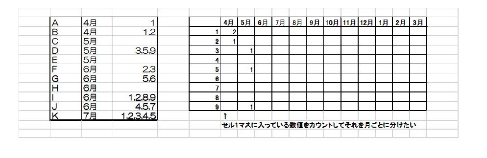 """エクセルの関数について教えてください。 一つのセル内に数値が1~9まで入り、それをカンマで区切っています。 それぞれのセルは数値が入らないこともあれば1つ~9つ入ることもあります。 それをそれぞれの数値の個数をカウントし、さらに月ごとにカウントすることは可能でしょうか =SUMPRODUCT(ISNUMBER(FIND(""""1"""",$AB$5:$AB$11))*1) エクセル初心者ですが、ネットを駆使してこの数式で数値の個数をカウントすることはできましたが、月ごとにカウントすることがどうしてもできません… 例で載せているA~Kは本来は名前で数千件あります 月ごとの件数も月ごとに変わるため、事前にはわかりません。 よろしくお願いいたします。"""