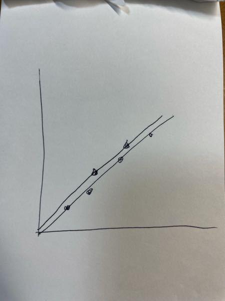 レポート 化学 物理 グラフ 実験して出た値をグラフ(比例する)を書いて、理論値のグラフも一緒にかくときは、理論値の方は2点だけ取ればいいですか? 写真みたいな感じです。