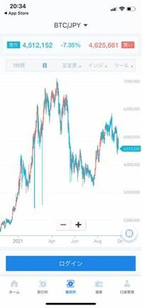 ビットコインの日足チャートなのですが、画像左側の2021年2,3月の超長い2本の陰線は何事ですか?