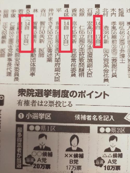 これは新聞に載っていた今回の衆議院選挙の25選挙区の出馬表です。 この印をつけた、14自、17自などはどういう意味ですか。