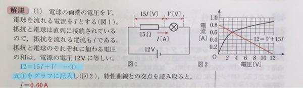 マーカーを引いた部分のように①の式をグラフに記入すると図2のようになるのですが、どのようにして図2のような直線が書けるのでしょうか?