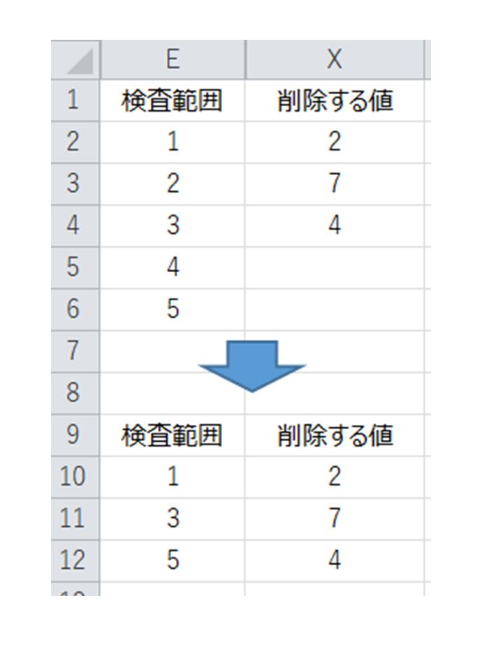 """VBAでFor~Next文内でMATCH関数を使用する場合の、エラー値の対処法に関して 具体的に実行したい内容は添付画像のとおりで、 ・E列 → 検査したい数値が1000個ほど羅列(画像は便宜的に1~5まで記載) ・X列 → E列から削除したい数値が300個ほど羅列。X列の数値とE列の数値で 同一の値があった場合は、E列の対象数値を""""削除して上に詰める""""を 実施(画像は便宜的に2,7,4と記載) ※E列、X列それぞれの列においては重複する値はありません。 ※X列の中の数字にはE列にはない数字も含まれます。(画像では7) 元の状態(画像上)に対して最終的に画像下のような結果を得たく、下記のコードを書いてみましたが、このコードの結果はE列に1,5のみが残ってしまい、3が消えてしまいました。 Sub test() Dim i For i = 2 To Cells(Rows.Count, """"X"""").End(xlUp).Row On Error Resume Next m = WorksheetFunction.Match(Cells(i, """"X""""), Range(""""E:E""""), 0) On Error GoTo 0 Cells(m, """"E"""").Select Selection.Delete Shift:=xlUp Next i End Sub X列の2行目の7の時点で、E列に7がないのでMATCH関数でエラーが発生するため、On Error Resume Nextを入れてみたのですが、ステップインで確認しても変数iが次に進んでおらず、うまくいきませんでした。 上記の内容を実現できればよいので、 ・MATCH関数ではなくFindなどを使う ・For~Nextを使わずにX列の数値をE列からまとめて消して上に詰める など、方法は問わないのですが、素人のため良案が思い浮かばず、ご教示のほどよろしくお願いいたします。"""