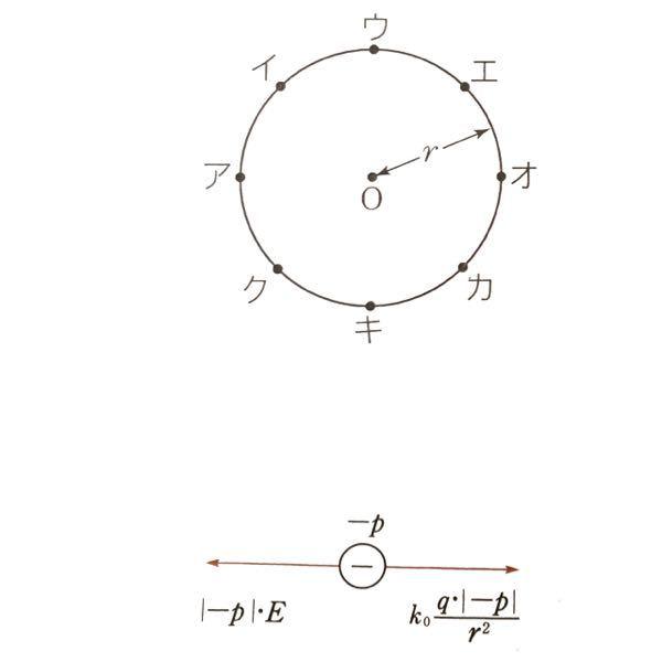 高校物理について質問です。 まず写真をご覧になってください。 条件として、 ・強さEの一様な電界を直径アオに平行に与えられています。 ・点Oには正の電気量qが固定されています。 ここで電気量−p(p>0)をもつ小球Mを点アの位置に置い たところ、Mにはたらく電気力は0になったそうです。この 時の電界の向きはア→オの向きらしいのですが、何故なので しょうか? どなたか詳しく説明出来る方回答よろしくお願いします。
