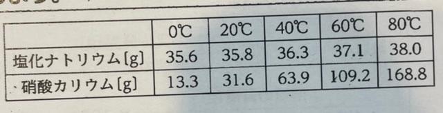 中1です。表は塩化ナトリウムと硝酸カリウムの溶解度をもとめたものです。溶け残る物質は何gか。という問題の2問目がわかりません。 →『60℃の水200gに300gの硝酸カリウムを入れた。』