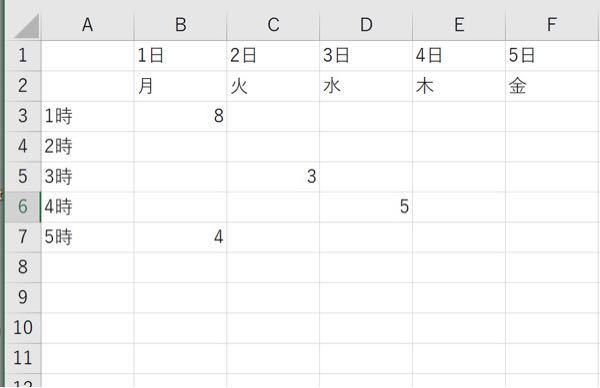 曜日、日付、時間が書かれた表から 数字を取り出し、その数字が何日何曜日何時かかるようにしたい 数字 日付 8 1日月曜1時 といったようにシート2へまとめていきたい
