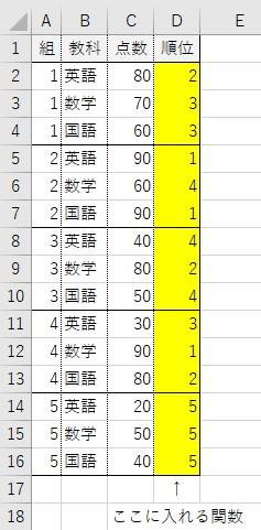 エクセルの関数について エクセルの関数について教えて下さい。図にある順位の欄(D2~D16)に、「順位」を表示させる関数(※)を教えて下さい。 ※組別(1組~4組)にある各教科毎(英数国)で、それぞれに順位を表示させたいです 上手く説明できていない関数素人で申し訳ございませんが、御教示のほど宜しくお願い致します
