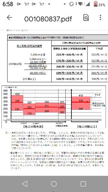 最近、国土交通省の「マンションの修繕積立金に関するガイドライン」が改訂されて分譲マンションの修繕積立金は概ね250円/㎡程度必要という理解でよいですか。 https://www.mlit.go.jp/report/press/house06_hh_000206.html