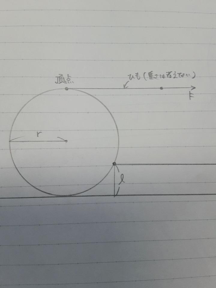 【問題】 (質量Mで半径rの一様な薄い)円板が、ひもを引っ張る力がF1を超えたとき、すべらずに段との接点で接しながら高さlの段をあがる。 このときのF1の力を求めよ。 ただし重力加速度はgとする。 解いてみて、F1=W √2rl-l^2/r-lとなったのですが違いました…。そこからまた考えたのですが結局分からなかったので、どなたか教えてください…!