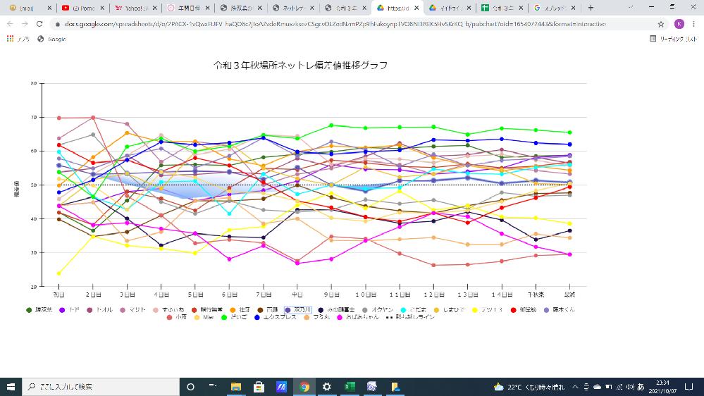 スプレッドシートで折れ線グラフを作成し、凡例の1つを選択したところ、 ご覧の画像のように背景の一部が紫色のグラデーションになってしまいました。 これを解消するにはどうしたらよいのかご教示願います。