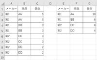 Excelマクロで画像のように、A列メーカー、B列商品、C列個数  第1 AA 5 第1 AA 5 第1 BB 3 第1 BB 3 第2 CC 3 第2 CC 3 第2 DD 2 第2 DD 2  合算して同一シートE列メーカー、F列商品、G列個数  下記のようにすることはできますでしょか まだ初級レベルですので、マクロのご伝授頂けませんでしょうか 宜しくお願いいた...
