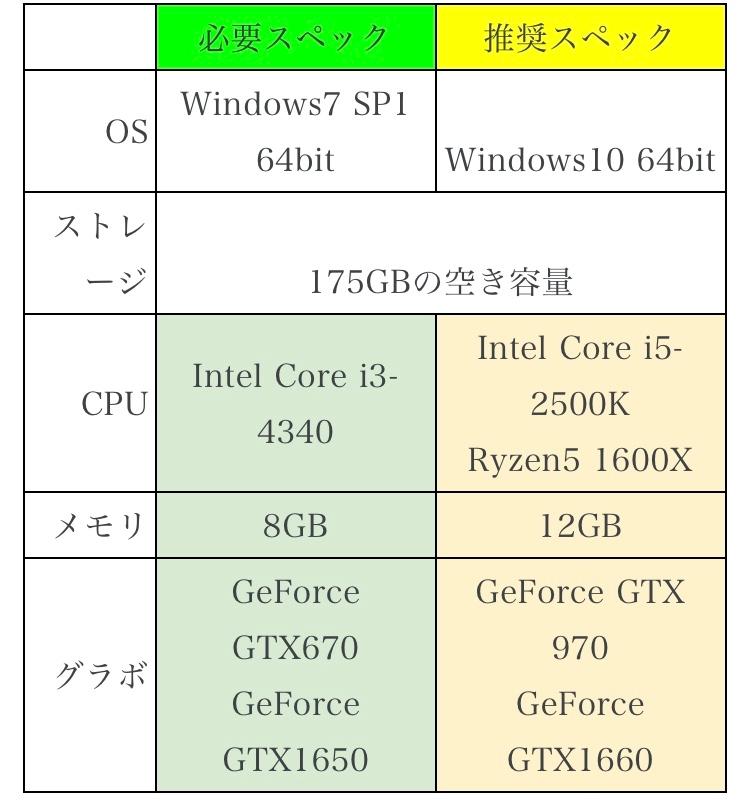 ASUSのゲーミングノート TUF gaming A15を購入しましたが、apexやcod warzone、bf4、pubgなど試してみましたが、全てすぐにdirectXエラーで落ちてしまいます。 このpcのスペックでは足りていないのでしょうか? 画像はcod warzoneの必要スペックと推奨スペックですが、推奨スペックを満たしているように思いますがどうでしょうか? 当方のpcのスペックは下記の通りです CPU:Ryzen7 4800H メモリ:16gb SSD:500gb GPU: GeForce GTX1660Ti OS: Windows10