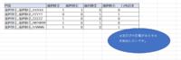 Excelでの複数回答のアンケート集計についてお尋ねします。 回答者約1000人のアンケートの集計をしております。 アンケートの回答形式は複数回答で、下記のようになっております。 (選択①、選択②、選択③、選択④、当てはまらない場合は自由記述)  rowdataの一つのセルには、「選択①,選択③,XXXXXX」、「選択②,選択④,YYYYYY」のようにデータが入っており、ここから自由記述(X...