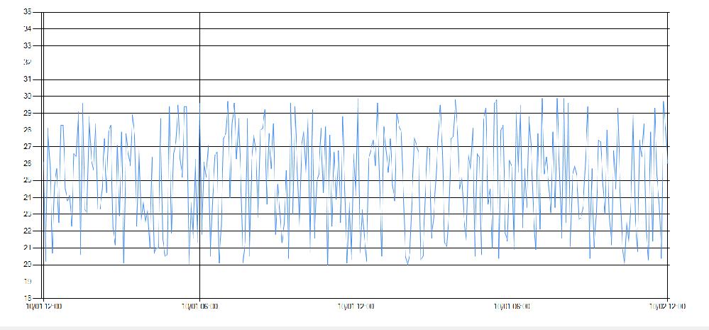 C# グラフのx軸の時間表記について ◎chartを用いてグラフを表示 ◎10/1 00:00:00~10/2 00:00:00で5分毎の温度のデータをグラフ化したい x軸:日付時間 y軸:温度 .