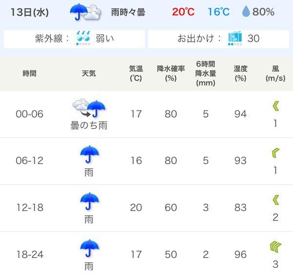 10月13日に修学旅行の代わりとして富士急に行きます。 ですが、天気が怪しいです。 降水確率80%です。確実に雨は降りますよね... FUJIYAMAと高飛車に午前中のうちに乗ろうと思っている...