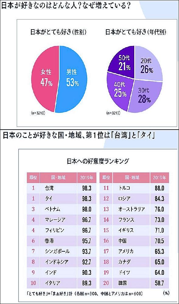 日本のことが好きな国・地域、日本への好意度ランキング。 「ジャパンブランド調査2019年」 https://dentsu-ho.com/articles/6770 台湾やタイ、ベトナム、マレーシア、フィリピン、インドネシアなど アジア圏のお国が多いようですが、 アメリカやイギリス、カナダ、イタリア、フランス、ドイツなどの欧米圏の国も入っています。 中国、韓国も一応は入っていますが・・・ 2021年では、また変わっているかも知れません。 皆様はどのように思いますか??