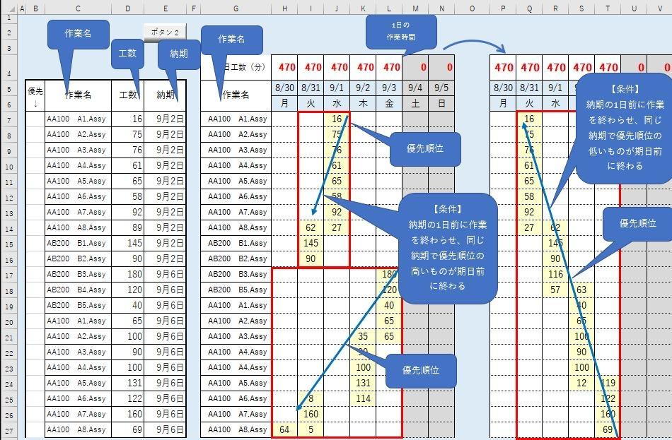 """エクセルのマクロを使って作業工程表を作成しています。 条件として、『作業名""""G列""""の優先度が高い(納期が早い)ものから1日の作業時間""""H4""""を超える場合は前日に組む』ようにしております。 結果は画像G~N列のようになるのですが、優先の作業が遅れた場合、作業をずらしても対応が出来なくなってしまいます。 画像P~S列のように条件を『G列に記載している作業名の優先順位が低いものから計算』するようにしたいのですが、何方かご教授して頂けないでしょうか。 作業数に制限はありませんので何行かは定めておりません。 参考までに使用中のコードはこちらです。 現在使用しているコードに拘りはありません。 宜しくお願い致します。 Sub test3() Dim rng1 As Range Dim rng2 As Range Dim cmax As Long Dim r As Long Dim rr As Variant Dim cs As Variant Dim c As Long Dim no As Long Dim cap As Long Dim i As Long Dim cnt As Long cmax = Cells(4, Columns.Count).End(xlToLeft).Column Range(Cells(7, 8), Cells(Cells(Rows.Count, """"G"""").End(xlUp).Row, cmax)).ClearContents Range(Cells(7, 8), Cells(Cells(Rows.Count, """"G"""").End(xlUp).Row, cmax)).NumberFormatLocal = """"0;;"""" Range(""""G7:G"""" & Cells(Rows.Count, 7).End(xlUp).Row).Interior.ColorIndex = xlNone Set rng1 = Range(""""C7:C"""" & Cells(Rows.Count, 3).End(xlUp).Row) Set rng2 = Range(Cells(5, 9), Cells(5, cmax)) For r = 7 To Cells(Rows.Count, """"G"""").End(xlUp).Row '案件が存在するか rr = Application.Match(Cells(r, 7).Value, rng1, 0) If Not IsError(rr) Then rr = rr + 5 '納期日付が存在するか cs = Application.Match(CLng(Cells(r, 5).Value), rng2, 0) If IsError(cs) = False Then cs = cs + 7 c = cs no = Cells(r, 4).Value '余りの数量 If r = 6 Then cap = Cells(4, c) Else cap = Cells(4, c) - WorksheetFunction.Sum(Range(Cells(6, c), Cells(r - 1, c))) End If Cells(r, c).Value = WorksheetFunction.Min(cap, no) no = no - Cells(r, c).Value Do Until no <= 0 Or c = 8 c = c - 1 If r = 6 Then Cells(r, c).Value = WorksheetFunction.Min(no, Cells(4, c).Value) Else Cells(r, c).Value = WorksheetFunction.Min(no, Cells(4, c).Value - WorksheetFunction.Sum(Range(Cells(6, c), Cells(r - 1, c)))) End If no = no - Cells(r, c).Value Loop If cnt > 2 Then Cells(r, 7).Interior.ColorIndex = 27 End If End If End If Next r End Sub"""