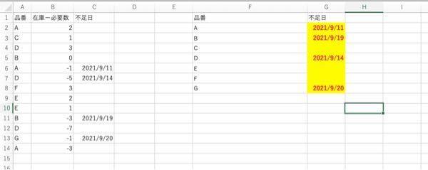 至急!Excelの関数を教えてください! 写真はの内容は簡素ですが A列に品番(予め納期昇順になってる) B列に在庫から必要数を引いた数 C列にある品番が最初に不足する日(A列の品番に対してB列が最初にマイナスになる行) があります。 F列に重複なしの品番があり、G列にF列の品番が不足する日をA,B,C列から抜き取りたいと思っています。 (写真の赤文字のように) ただのVLOOKUP関数を使うわけにもいかず、色々試行錯誤してみたのですがどうもうまくいきません。 なるべく列や行を挿入せずに抜き出す方法があれば教えていただきたいです!