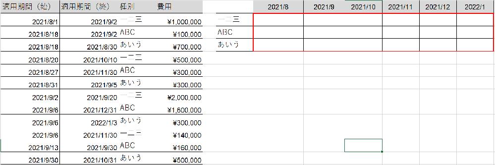 色々と調べてみたのですが、わからないため質問させていただきました。 おわかりになる方はご教示いただけると幸いです。 画像の赤枠内に左の表を集計したデータを表示させるための数式がわかりません。 ・各項目の費用を適用期間の日数で分割し、各月で各項目ごとに合計 よろしくお願いいたします。