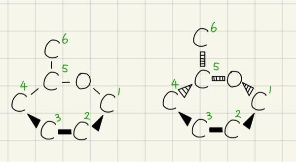 有機化学の構造式(特に投影式)の描き方について質問です。 構造式を描く際、奥行き方向に位置がずれていた場合、投影式のルールに従って描きますよね? 例えばグルコースでしたら、よく左図のような描き方を目にします(炭素骨格以外は省略しています) しかし、個人的には1,4炭素原子よりも5,6炭素原子、酸素原子の方が奥側にあるので、右図のように描くのではないかと思いました。 この点について教えていただきたいです。 もちろん、実際は図のようではなく、正四面体の頂点方向で結合した立体構造であることは理解しています(グルコースのwikipediaの図のような)。しかし、そう考えたとしてもやはり、右図のような位置関係になるのではないかと思いました。 どなたかわかる方いらっしゃいましたらよろしくお願いいたします。
