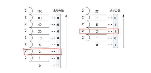 質問です。 この10進数から2進数に変換するときに赤のところで囲った部分なのですが、余りが1になるのが分かりません。なぜ1になるのですか??