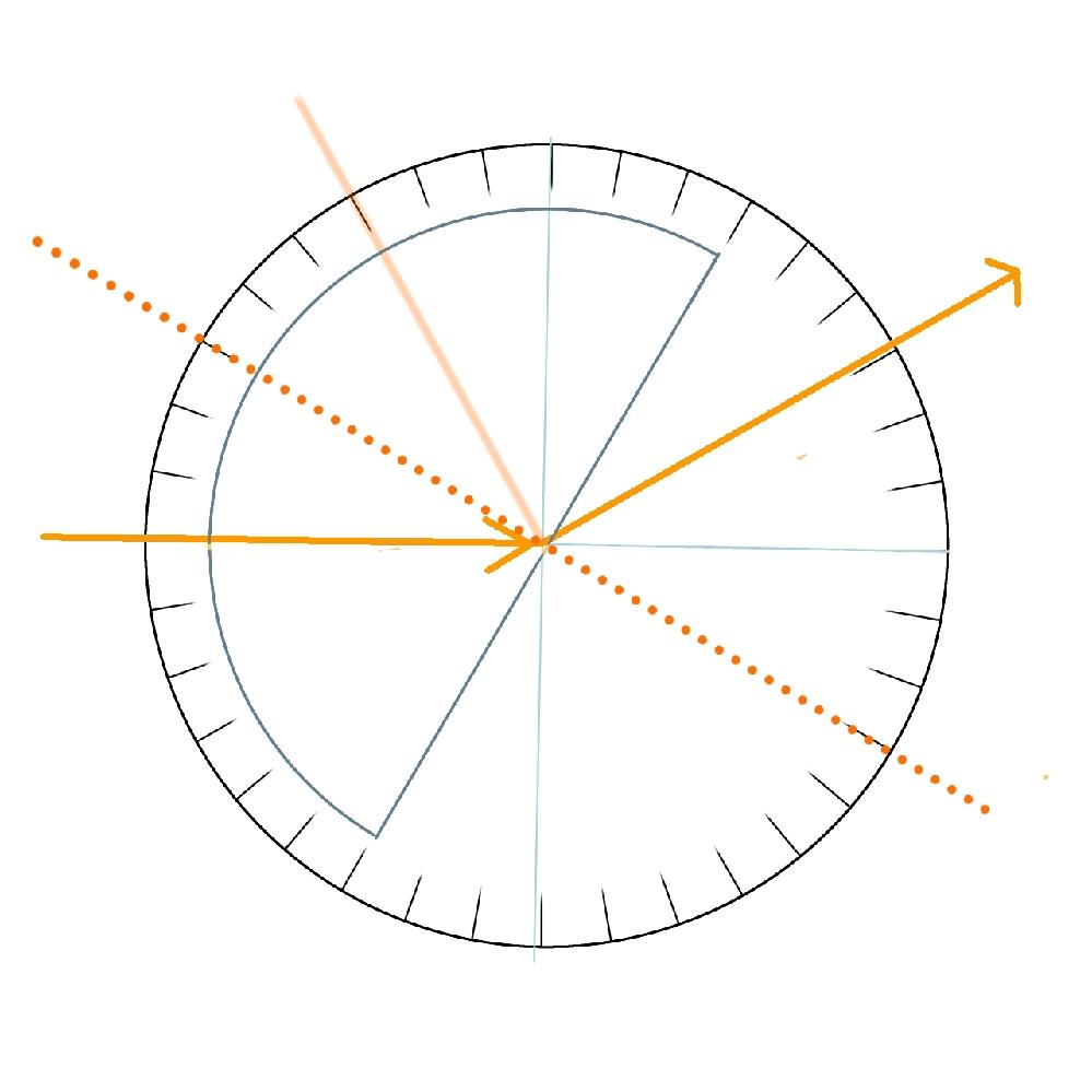 中学理科物理の光の反射、屈折などの単元の問題の「下の図のレンズを時計回りにゆっくりと回転した時、屈折角が「ある角度」に達した時、屈折して出ていく光が無くなり、反射する光のみとなった。 ある角度を求めなさい※入射する光と屈折して出た光が普通の線。反射した光が薄い線。点線は反射角、屈折角を知りたい時に引く線です」という問題が分かりません。 答えだけでなく、解説もしていただけたら助かります