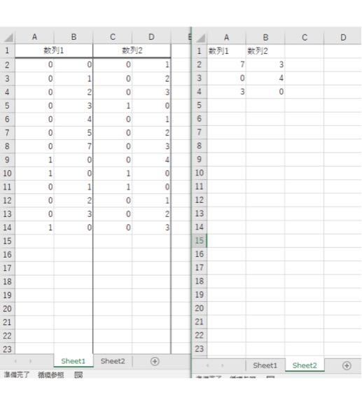 マクロについて教えてください。 sheet1のそれぞれの数列の左側に、1という数字が入った場合、 右上にある数字を、別シートのsheet2に記載していきたいのですが、 どのようなコードで実現できますでしょうか。 ※数列は下に追加されていくので、追加されたら、自動的に入力されるようにしたいです。 何卒よろしくお願い申し上げます。