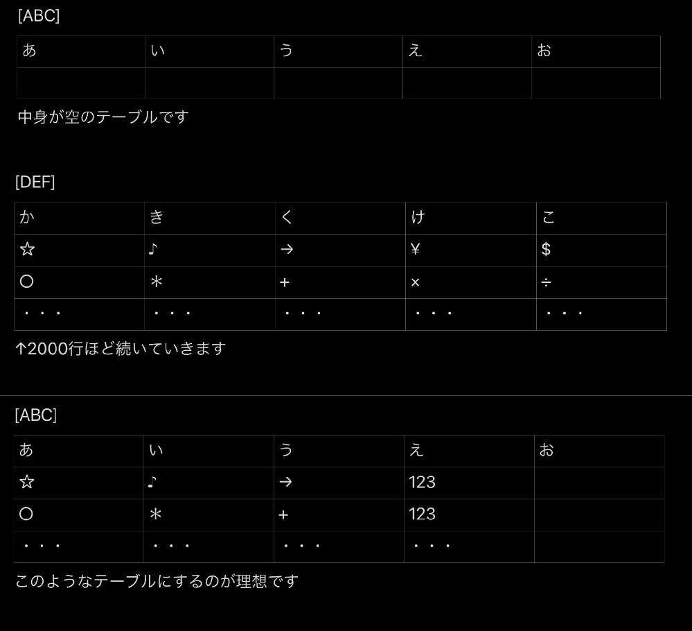 SQLServerでストアドプロシージャを作成しています。 INSERT-SELECTの記載方法が分からないため教えていただきたいです。 [ABC]というレコードがないテーブルに [あ],...