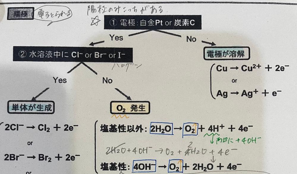 電気分解について質問なのです 陰極で酸性ではない時、水素イオンが無いため酸性以外の式があるのはわかるのですが 陽極で塩基性の時の式がどうしてあるんですか?別に水素イオンは発生するだけで必要なわけではないし... 何故塩基性条件の式があるのか教えてください