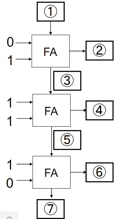 加算器について質問です。 次の計算を実行した後、画像の加算回路の①~⑦の値はそれぞれ何か? 110+011=1001 と言う問題がよく分かりません。 回答お願いします。