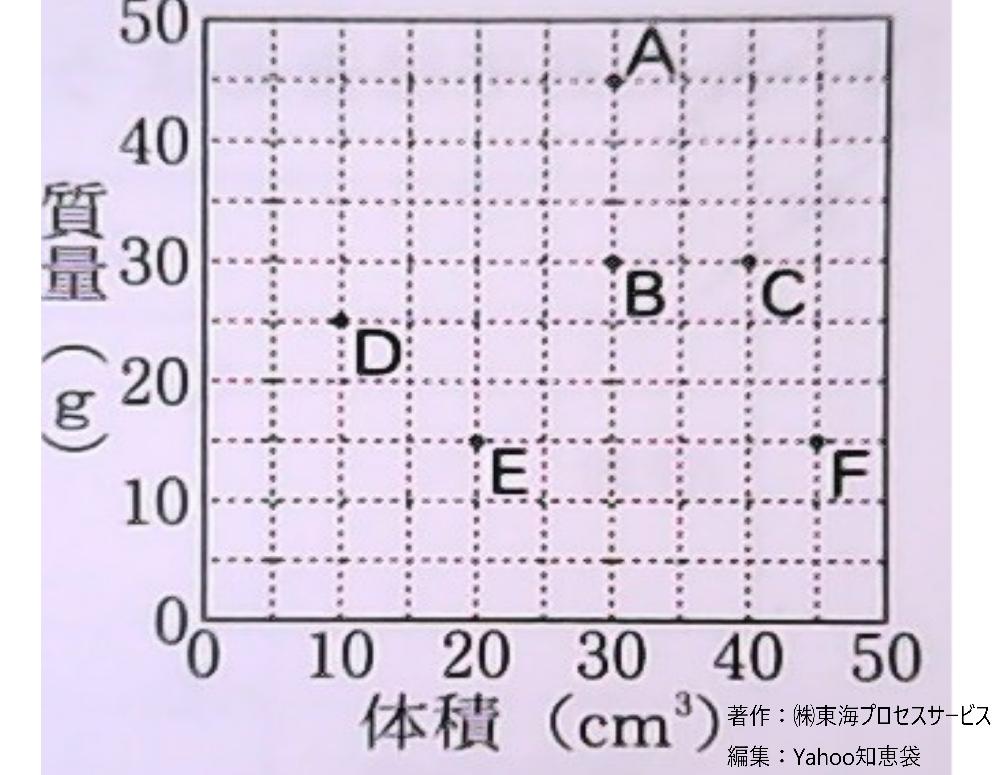 理科・密度です。 【問題】 次のA~Fのうち密度が最も大きい物質を求めなさい。 この問題って、A~F、全部密度を求めるんですか? 教えて下さい。お願いいたします。 * * * お礼の文章は、必ず...