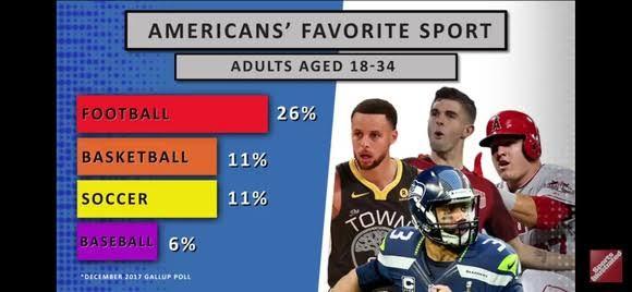 アメリカの野球人気は何故、若者層ではサッカーに逆転されてしまったのでしょうか?