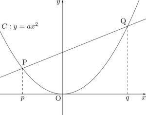 中3です。下図のような2点P Qを通る直線の切片の値が【-apq】になる根拠を教えてくれませんか? 色々証明とかをしていたらこの壁にぶち当たりました。 もしかして高校とかの公式使ったりしますか…? (((( ˙-˙ ))))プルプルプルプルプルプルプル